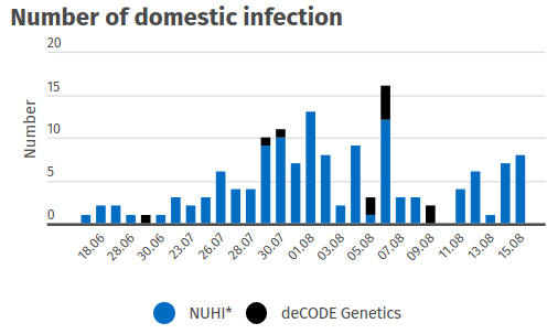 Domestic Infection Incident Rate